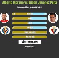 Alberto Moreno vs Ruben Jimenez Pena h2h player stats