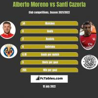 Alberto Moreno vs Santi Cazorla h2h player stats