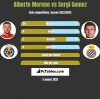Alberto Moreno vs Sergi Gomez h2h player stats