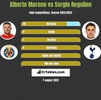 Alberto Moreno vs Sergio Reguilon h2h player stats