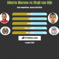 Alberto Moreno vs Virgil van Dijk h2h player stats