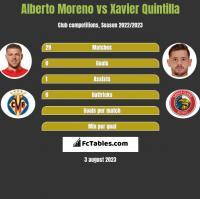 Alberto Moreno vs Xavier Quintilla h2h player stats