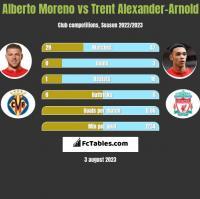 Alberto Moreno vs Trent Alexander-Arnold h2h player stats