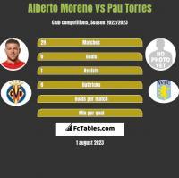 Alberto Moreno vs Pau Torres h2h player stats
