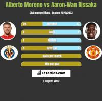 Alberto Moreno vs Aaron-Wan Bissaka h2h player stats
