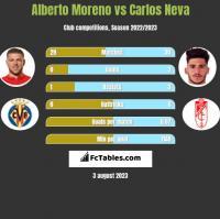 Alberto Moreno vs Carlos Neva h2h player stats