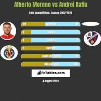 Alberto Moreno vs Andrei Ratiu h2h player stats