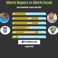 Alberto Noguera vs Alberto Escasi h2h player stats
