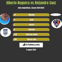 Alberto Noguera vs Alejandro Sanz h2h player stats