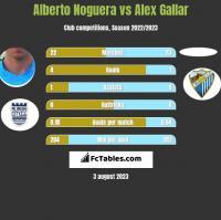 Alberto Noguera vs Alex Gallar h2h player stats