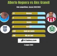 Alberto Noguera vs Alex Granell h2h player stats