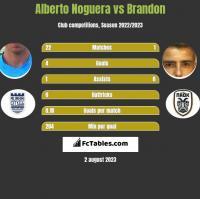 Alberto Noguera vs Brandon h2h player stats