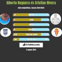 Alberto Noguera vs Cristian Rivera h2h player stats