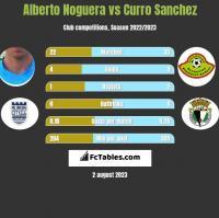 Alberto Noguera vs Curro Sanchez h2h player stats