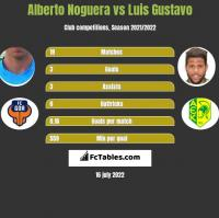 Alberto Noguera vs Luis Gustavo h2h player stats