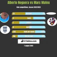 Alberto Noguera vs Marc Mateu h2h player stats
