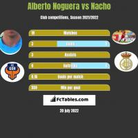 Alberto Noguera vs Nacho h2h player stats