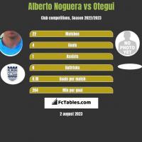 Alberto Noguera vs Otegui h2h player stats