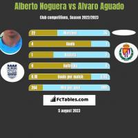 Alberto Noguera vs Alvaro Aguado h2h player stats