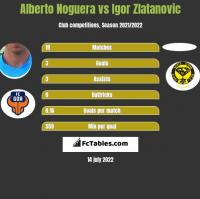 Alberto Noguera vs Igor Zlatanovic h2h player stats