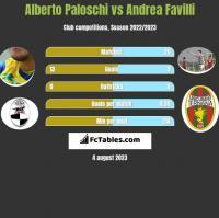 Alberto Paloschi vs Andrea Favilli h2h player stats
