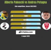 Alberto Paloschi vs Andrea Petagna h2h player stats