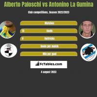 Alberto Paloschi vs Antonino La Gumina h2h player stats