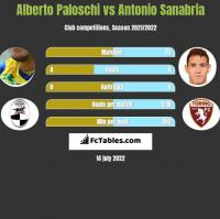 Alberto Paloschi vs Antonio Sanabria h2h player stats