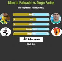 Alberto Paloschi vs Diego Farias h2h player stats