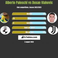 Alberto Paloschi vs Dusan Vlahovic h2h player stats