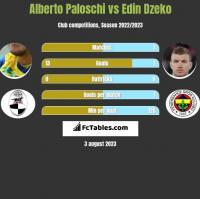 Alberto Paloschi vs Edin Dzeko h2h player stats