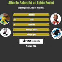Alberto Paloschi vs Fabio Borini h2h player stats