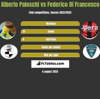 Alberto Paloschi vs Federico Di Francesco h2h player stats