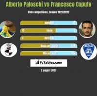 Alberto Paloschi vs Francesco Caputo h2h player stats
