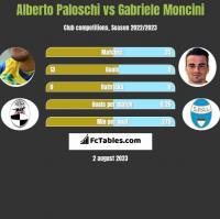Alberto Paloschi vs Gabriele Moncini h2h player stats