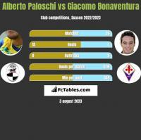 Alberto Paloschi vs Giacomo Bonaventura h2h player stats