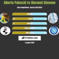 Alberto Paloschi vs Giovanni Simeone h2h player stats