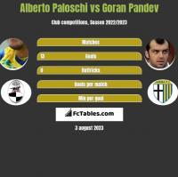 Alberto Paloschi vs Goran Pandev h2h player stats