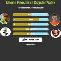Alberto Paloschi vs Krzystof Piatek h2h player stats