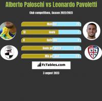 Alberto Paloschi vs Leonardo Pavoletti h2h player stats