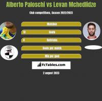 Alberto Paloschi vs Levan Mchedlidze h2h player stats