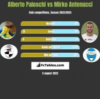 Alberto Paloschi vs Mirko Antenucci h2h player stats