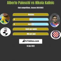 Alberto Paloschi vs Nikola Kalinic h2h player stats