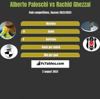 Alberto Paloschi vs Rachid Ghezzal h2h player stats
