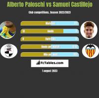 Alberto Paloschi vs Samuel Castillejo h2h player stats
