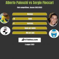 Alberto Paloschi vs Sergio Floccari h2h player stats