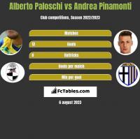 Alberto Paloschi vs Andrea Pinamonti h2h player stats