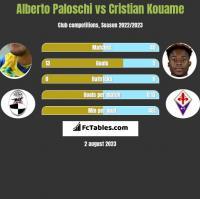 Alberto Paloschi vs Cristian Kouame h2h player stats