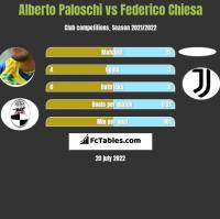 Alberto Paloschi vs Federico Chiesa h2h player stats