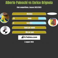 Alberto Paloschi vs Enrico Brignola h2h player stats